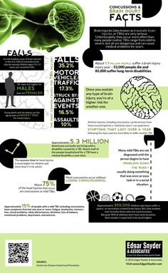 Brain Injury / Concussion Infographic Infographic