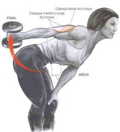 Imagens e descrição dos exercícios mais comuns para desenvolver os tríceps para obter uns braços musculosos e definidos