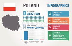 Znalezione obrazy dla zapytania poland infographic