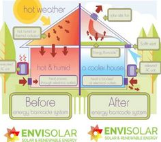Green Energy For All. Solar Energy For Dummies. Choosing to go earth-friendly by converting to solar energy is undoubtedly a beneficial one. Solar energy is now becoming regarded as a solution to the worlds power requirements. Attic Spaces, Attic Rooms, Attic House, Attic Closet, Attic Office, Corner Office, Attic Renovation, Attic Remodel, Solar Attic Fan