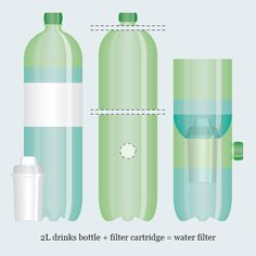 A 2 litre plastic drinks bottle is easily converted into a 1 litre water filter. This reduces the waste of plastic and water, recycles a bottle and rethinks what we drink.