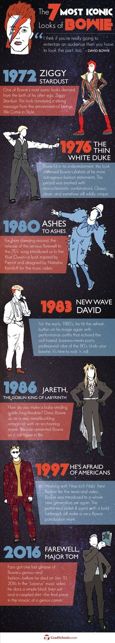 David Bowie: The Chameleon of Music, Fashion, and Art-Fashion, Retail & Merchandising-Programs