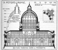 Michelangelo's design for the Dome of St. Peters Cathedral, Rome, Italy.