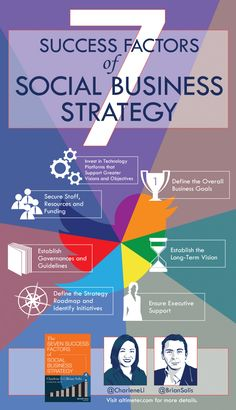 The Seven Success Factors of Social Business Strategy #INFOGRAPHIC #socialbusiness #socialmediabooks