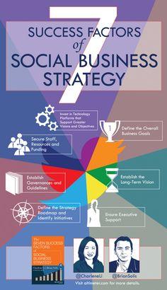 7 czynników decydujących o skutecznej strategii #socialmedia - #infografika