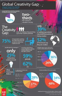 Global Creativity Gap #Infographic via @Adobe ... Only 1 in 4 believe they are living up to their #creative potential.