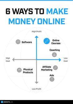 Online business ideas: what's the best online business to start?