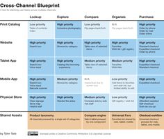 channel planning/prioritization | experiencinginformation #cex #touchpoint #planning