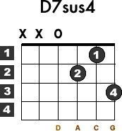 Learn How To Play The Basic Beginner Guitar Chord D7sus4 With This Free Lesson Chord Diagram Chart And Vide Guitar Chords Electric Guitar Lessons Learn Guitar