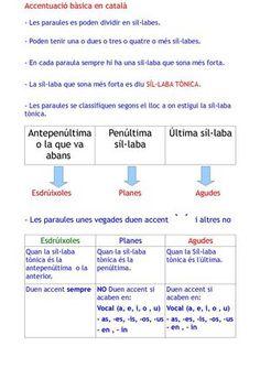 accentuació en català (bàsic)