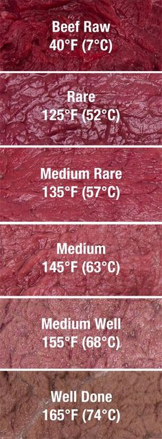 Beef meat temperature guide...good to remember!!!