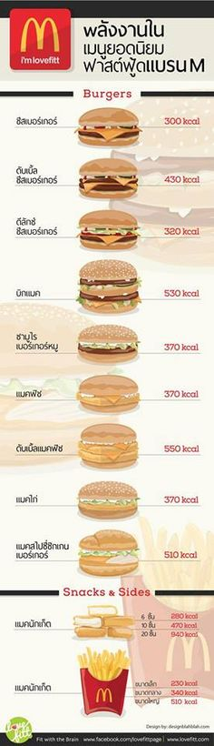 Infographic - Calories of food in Mc Donald