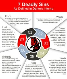 Dante's inferno is a famous melodrama-comedy. The concerned info-graphic defines the Seven Deadly Sins as defined in Dante's inferno. The sins inc Book Writing Tips, Writing Prompts, Seven Deadly Sins Bible, Seven Deadly Sins Symbols, Bible Knowledge, Bible Truth, Writing Inspiration, Marketing Digital, Life Lessons