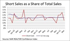 Short Sales to Increase in 2012
