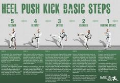 Basic steps for performing a taekwondo style heel push kick. Poster size available free. From MARTiAL YOU!