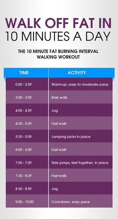 Burn fat almost twice faster using a 10 minute HIIT walking workout that increases fat loss by up to 70%. Greatly boost fat loss in just 10 minutes a day.