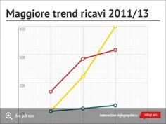 Infographic: Maggiore trend ricavi 201113 -