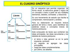 El Cuadro Sinóptico Study Techniques, Flipped Classroom, Parts Of Speech, Learning Spanish, Teaching Resources, High School, Management, Mindfulness, Kids Psychology