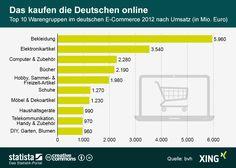 Die Grafik bildet die Top 10 Warengruppen im deutschen E-Commerce 2012 nach Umsatz ab. #statista #infografik