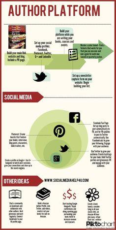 Building An Author Platform Infographic
