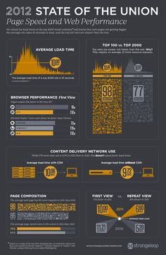 Infographics - 2012 State of the Union: E-Commerce Page Speed and Web Performance Technology Posters, Digital Technology, New Technology, Technology Updates, E Commerce, Marketing Words, Online Marketing, Digital Marketing, Content Delivery Network
