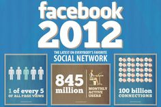 As a full-service marketing firm, we help clients and customers achieve their goals through personalized marketing and branding campaigns. Facebook 2012, About Facebook, Facebook Users, Free Facebook, Facebook Marketing, Social Media Marketing, Marketing Strategies, Digital Marketing, Top Social Media