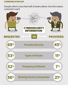 Cybersecurity communication gap