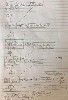 Algorithmic thinking in literacy