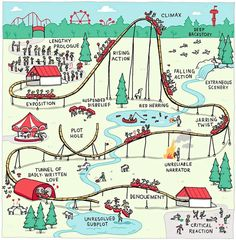 Amusement Park for Writers. I really like this version....it makes a lot more sense