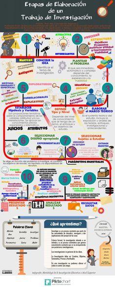 METODOLOGIA DE INVESTIGACIÓN.INFOGRAFIA | Piktochart Visual Editor