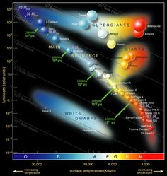 How the Sloan Digital Sky Survey uses light to measure the mass of stars in Galaxies.(Hertzsprung-Russel Diagram identifying many well known stars in the Milky Way galaxy. Earth And Space Science, Earth From Space, Science And Nature, Universe Today, Space And Astronomy, Astronomy Science, Astronomy Facts, Space Images, Middle School Science