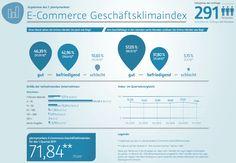 7. E-Commerce Geschäftsklimaindex: Händlerstimmung kühlt leicht ab - http://aaja.de/2jMmaaL
