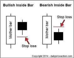inside bar forex stop loss placement