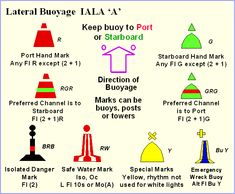 BUOYAGE SYSTEMS - IALA A AND B CARDINAL AND LATERAL MARKS