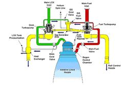 Rocket engine nozzle and feed system. Rocket Engine, Jet Engine, Nasa, Thrust Vectoring, Steam Generator, Aerospace Engineering, Drone Technology, Space Program, Space Crafts