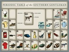periodic table of southern-ness