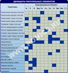 В таблице приведены симптомы и элементы, которые эти симптомы вызывают чаще всего.       Определение симптома или симптомов растения хорошо отражает тип проблемы, с которой мы имеем дело. Например, симптомы дефицита мобильных элементов будут проявлят...