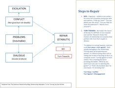 Gottman Turning Toward Activities Couple S Counseling