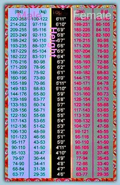 ideal weight height chart, ideal weight to height range, ideal height to weight…