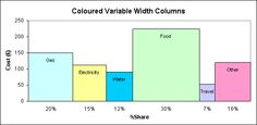 Great step-by-step guide to building variable width charts in excel.