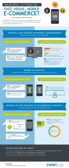 fundraising infographic : Online Retail    Ready for Fast Visual Mobile E Commerce? [Infographic]
