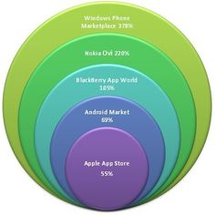 """Here is the Year-on-Year application markets growth. It is clear that the growth rate is """"exponential"""" in some Market like the Window's phone market. This will provide extremely good opportunities to application developers like RfindE App Stores, Windows Phone, Market Research, Separate, How To Find Out, Stress, Apple, Marketing, Things To Sell"""