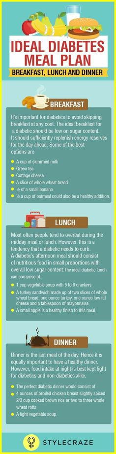 Ideal Diabetes meal plan lunch, breakfast and dinner