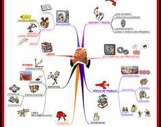 esquema de canales en pnl - Buscar con Google