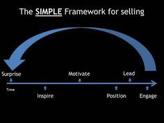 simple sales process