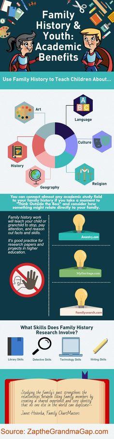 Zap the Grandma Gap: Family History & Youth Infographic