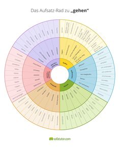 Tower Wheel to Feelings - Schule/Lernen Writing A Book, Writing Tips, Writing Prompts, Kindergarten Portfolio, German Grammar, German Language Learning, Learn German, School Hacks, Study Tips