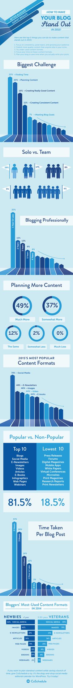 How to make your blog stand out #INFOGRAPHIC #SOCIALMEDIA