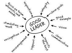 Tips To Help You With Leadership Skills