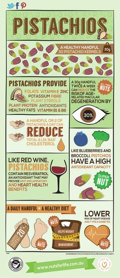Pistachios Infographic - had to pin because I love them so much!